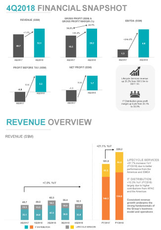 FY2018 Financial Highlights